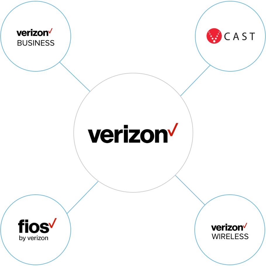 Bitly Enterprise Edition Verizon Fios Home Wiring Diagram Brand Manager Allows You To Segment Account Activity And Analytics By Department Location Channel Or User Collect Meaningful Insights Into How